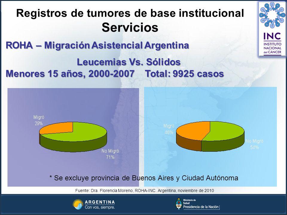 ROHA – Migración Asistencial Argentina Leucemias Vs. Sólidos Menores 15 años, 2000-2007 Total: 9925 casos Leucemias Vs. Sólidos Menores 15 años, 2000-