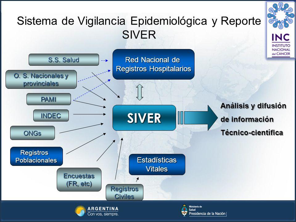 Sistema de Vigilancia Epidemiológica y Reporte SIVER SIVER Red Nacional de Registros Hospitalarios RegistrosCiviles Encuestas (FR, etc) INDEC Estadíst