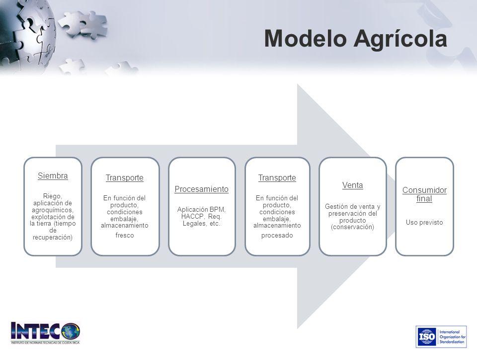 Modelo Agrícola Siembra Riego, aplicación de agroquímicos, explotación de la tierra (tiempo de recuperación) Transporte En función del producto, condi