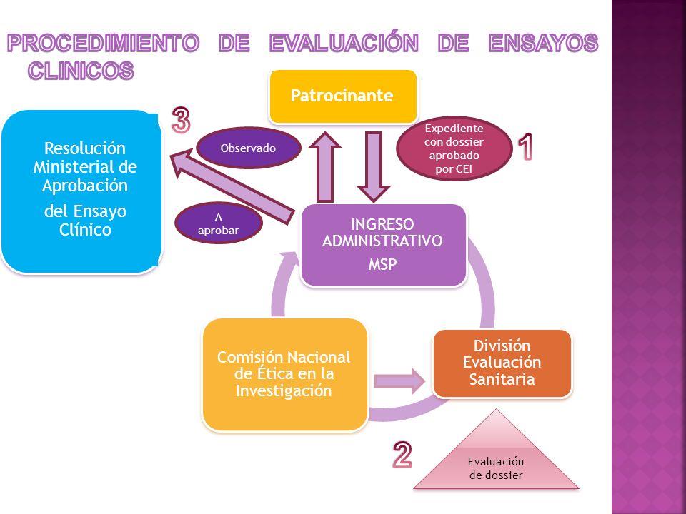INGRESO ADMINISTRATIVO MSP División Evaluación Sanitaria Comisión Nacional de Ética en la Investigación Patrocinante Resolución Ministerial de Aprobac
