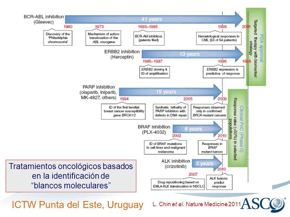 ICTW Punta del Este, Uruguay L. Chin et al. Nature Medicine 2011 Tratamientos oncológicos basados en la identificación de blancos moleculares