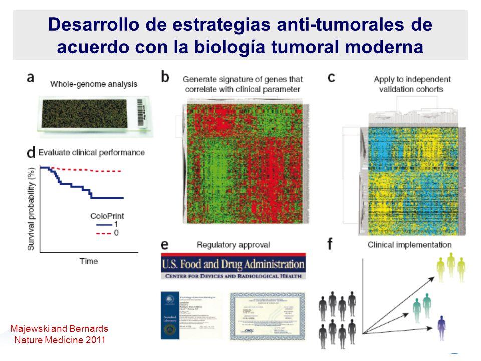 ICTW Punta del Este, Uruguay Desarrollo de estrategias anti-tumorales de acuerdo con la biología tumoral moderna Majewski and Bernards Nature Medicine