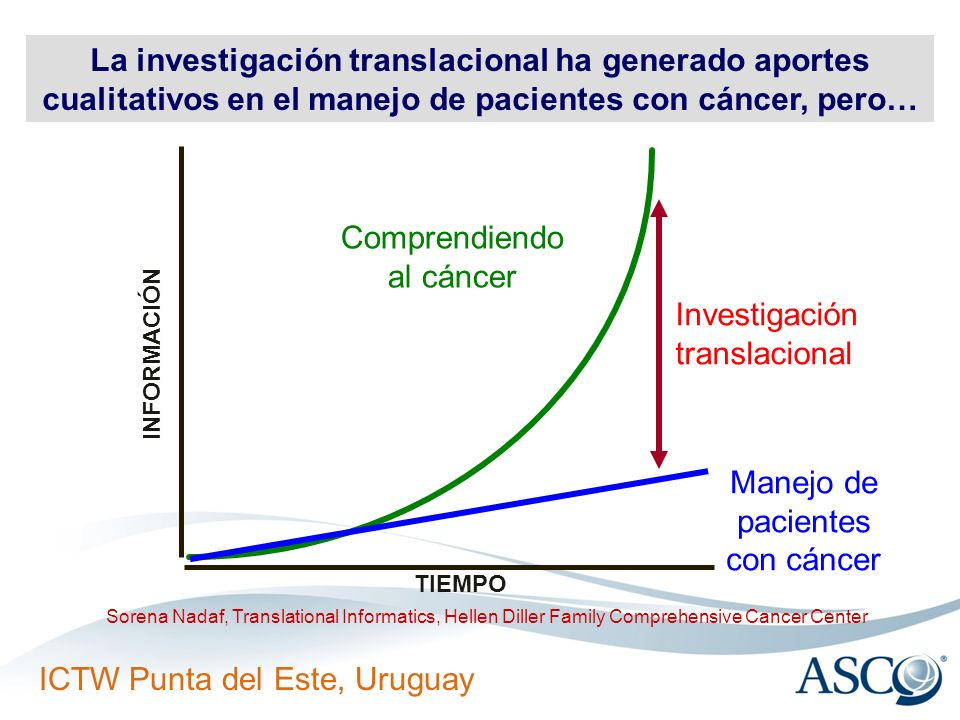 ICTW Punta del Este, Uruguay TIEMPO Comprendiendo al cáncer Investigación translacional Manejo de pacientes con cáncer INFORMACIÓN La investigación tr