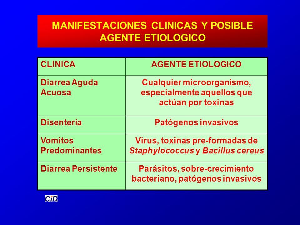 MANIFESTACIONES CLINICAS Y POSIBLE AGENTE ETIOLOGICO CLINICAAGENTE ETIOLOGICO Diarrea Aguda Acuosa Cualquier microorganismo, especialmente aquellos qu