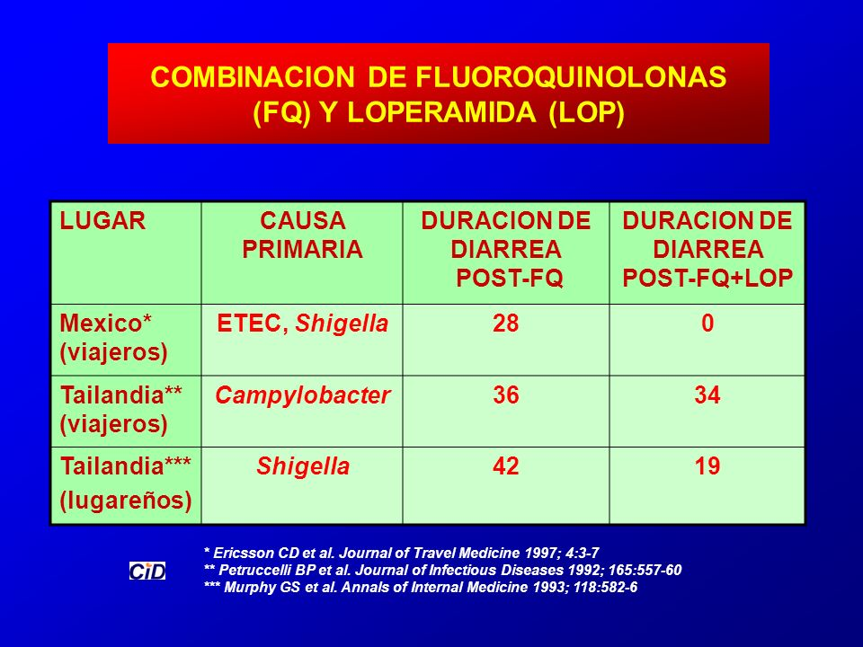 COMBINACION DE FLUOROQUINOLONAS (FQ) Y LOPERAMIDA (LOP) * Ericsson CD et al. Journal of Travel Medicine 1997; 4:3-7 ** Petruccelli BP et al. Journal o