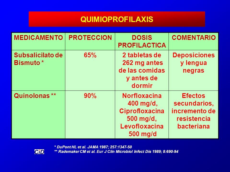 QUIMIOPROFILAXIS * DuPont HL et al. JAMA 1987; 257:1347-50 ** Rademaker CM et al. Eur J Clin Microbiol Infect Dis 1989; 8:690-94 MEDICAMENTOPROTECCION