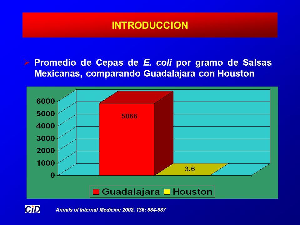 INTRODUCCION Promedio de Cepas de E. coli por gramo de Salsas Mexicanas, comparando Guadalajara con Houston Annals of Internal Medicine 2002, 136: 884