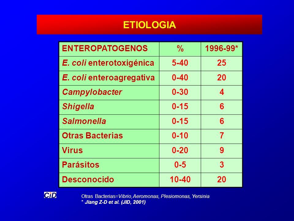 ETIOLOGIA Otras Bacterias=Vibrio, Aeromonas, Plesiomonas, Yersinia * Jiang Z-D et al. (JID, 2001) ENTEROPATOGENOS%1996-99* E. coli enterotoxigénica5-4