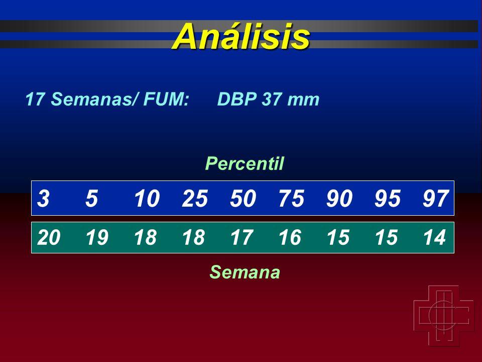 3510255075909597 201918181716151514 Percentil Semana 17 Semanas/ FUM:DBP 37 mm Análisis
