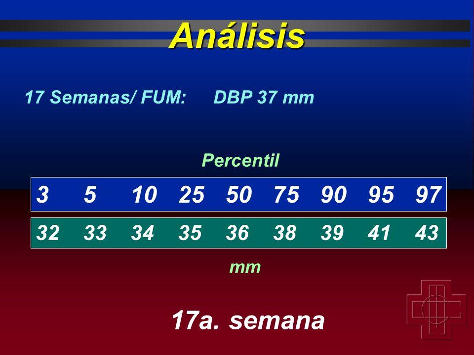 3510255075909597 323334353638394143 Percentil mm 17 Semanas/ FUM:DBP 37 mm Análisis 17a. semana