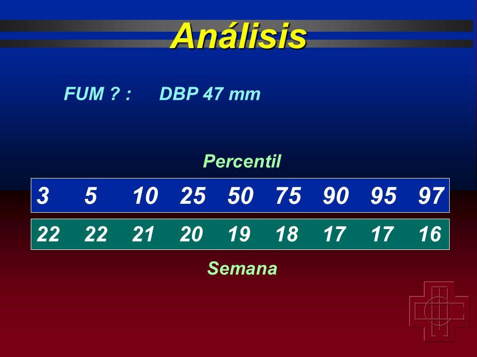 3510255075909597 222221201918171716 Percentil Semana FUM ? :DBP 47 mm Análisis