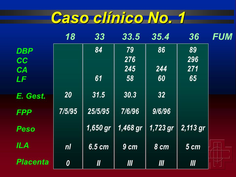 DBP CC CA LF E. Gest. FPP Peso ILA Placenta 20 7/5/95 nl 0 84 61 31.5 25/5/95 1,650 gr 6.5 cm II 1833 79 276 245 58 30.3 7/6/96 1,468 gr 9 cm III 33.5