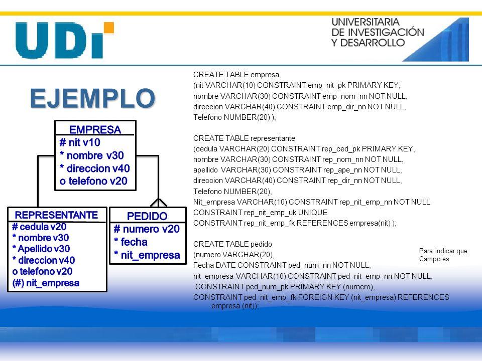 EJEMPLO CREATE TABLE empresa (nit VARCHAR(10) CONSTRAINT emp_nit_pk PRIMARY KEY, nombre VARCHAR(30) CONSTRAINT emp_nom_nn NOT NULL, direccion VARCHAR(