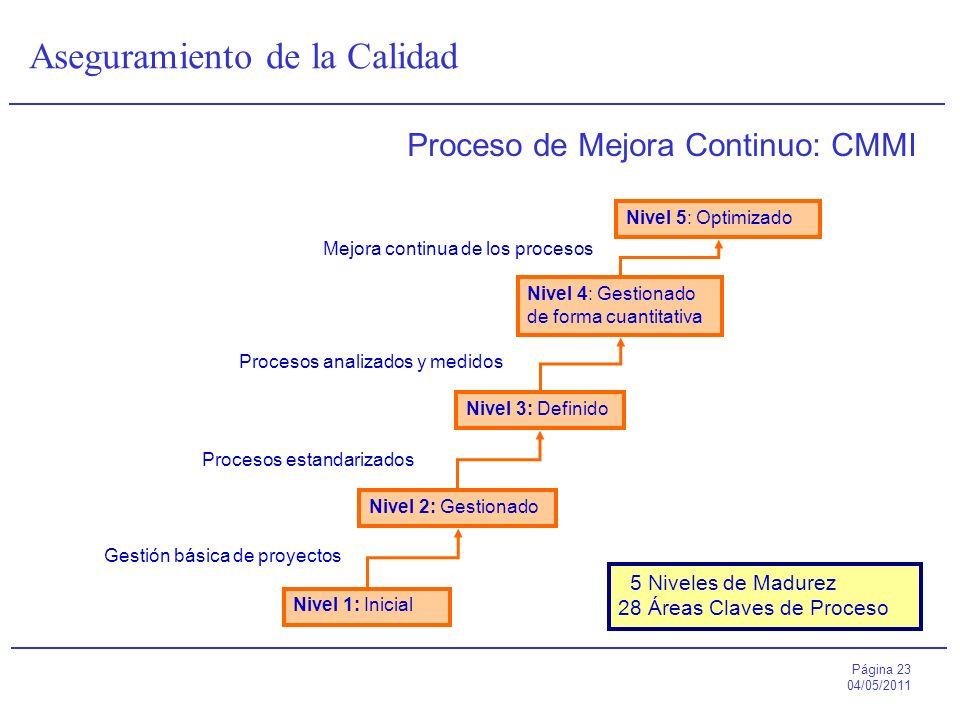Página 23 04/05/2011 Aseguramiento de la Calidad Proceso de Mejora Continuo: CMMI Gestión básica de proyectos Nivel 1: Inicial Nivel 2: Gestionado Niv