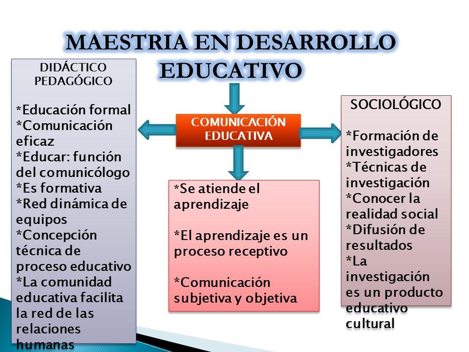 COMUNICACIÓN EDUCATIVA COMUNICACIÓN EDUCATIVA DIDÁCTICO PEDAGÓGICO * Educación formal *Comunicación eficaz *Educar: función del comunicólogo *Es forma
