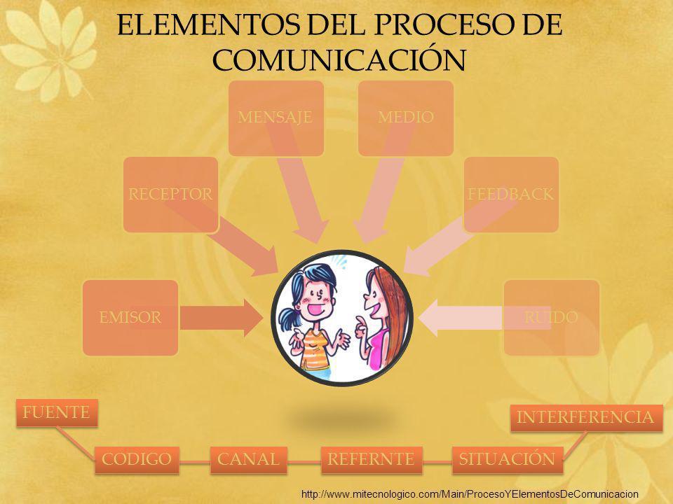 ELEMENTOS DEL PROCESO DE COMUNICACIÓN EMISORRECEPTORMENSAJEMEDIOFEEDBACKRUIDO FUENTE CODIGO CANAL REFERNTE SITUACIÓN INTERFERENCIA http://www.mitecnol