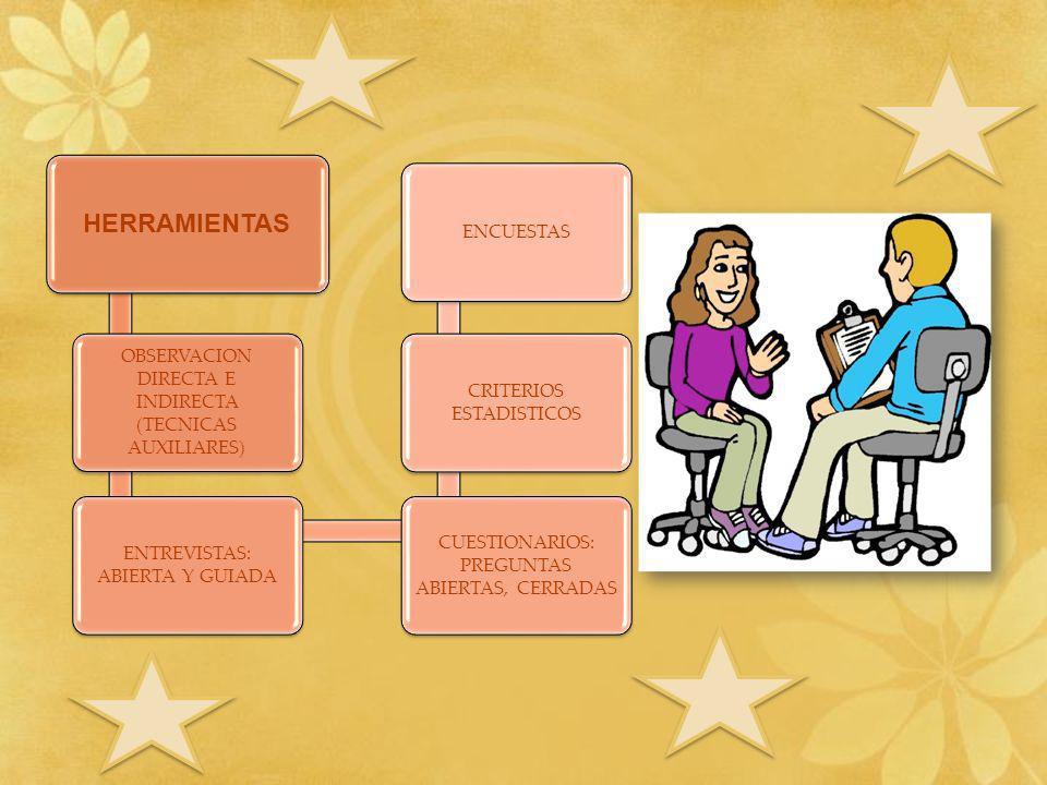 HERRAMIENTAS OBSERVACION DIRECTA E INDIRECTA (TECNICAS AUXILIARES) ENTREVISTAS: ABIERTA Y GUIADA CUESTIONARIOS: PREGUNTAS ABIERTAS, CERRADAS CRITERIOS