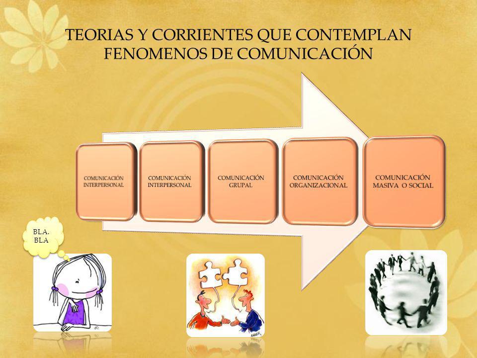 TEORIAS Y CORRIENTES QUE CONTEMPLAN FENOMENOS DE COMUNICACIÓN BLA. BLA
