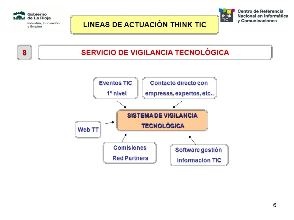 6 SERVICIO DE VIGILANCIA TECNOLÓGICA 8 SISTEMA DE VIGILANCIA TECNOLÓGICA TECNOLÓGICA Comisiones Red Partners Red Partners Contacto directo con empresas, expertos, etc..