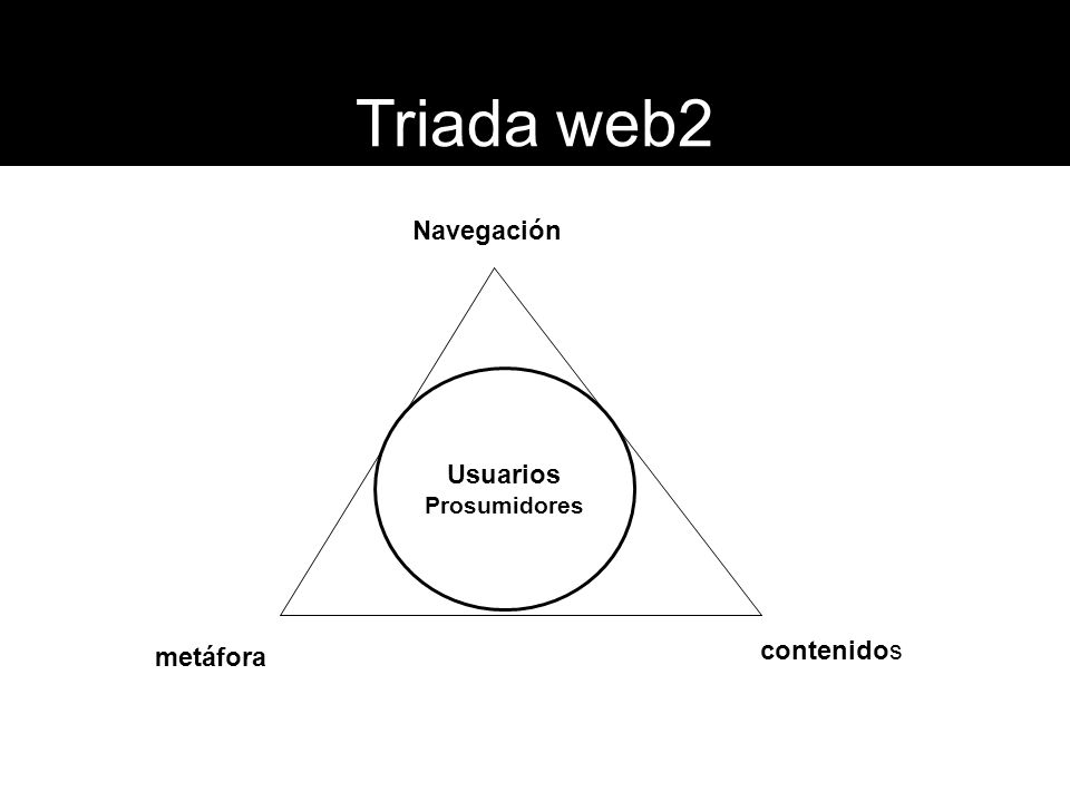 Triada web2 Navegación contenidos metáfora Usuarios Prosumidores