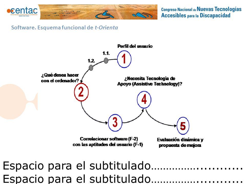Espacio para el subtitulado……………............ PROYECTO DE INTEGRACIÓN Guadalinfo Accesible Software.