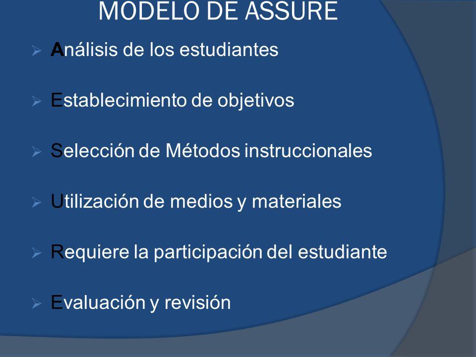 MODELO DE ASSURE Análisis de los estudiantes Establecimiento de objetivos Selección de Métodos instruccionales Utilización de medios y materiales Requ