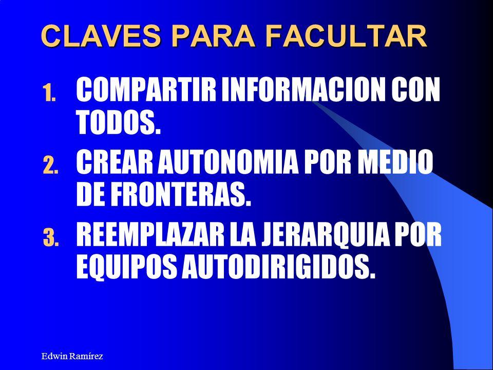 Edwin Ramírez CLAVES PARA FACULTAR 1. COMPARTIR INFORMACION CON TODOS. 2. CREAR AUTONOMIA POR MEDIO DE FRONTERAS. 3. REEMPLAZAR LA JERARQUIA POR EQUIP