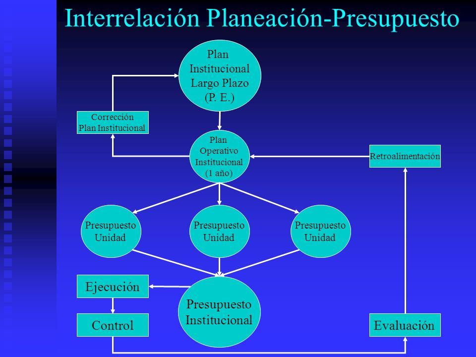 Interrelación Planeación-Presupuesto Presupuesto Institucional EjecuciónControl Evaluación Retroalimentación Plan Operativo Institucional (1 año) Pres