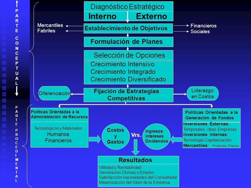 Diagnóstico Estratégico InternoExterno Establecimiento de Objetivos Formulación de Planes Selección de Opciones Crecimiento Intensivo Crecimiento Inte