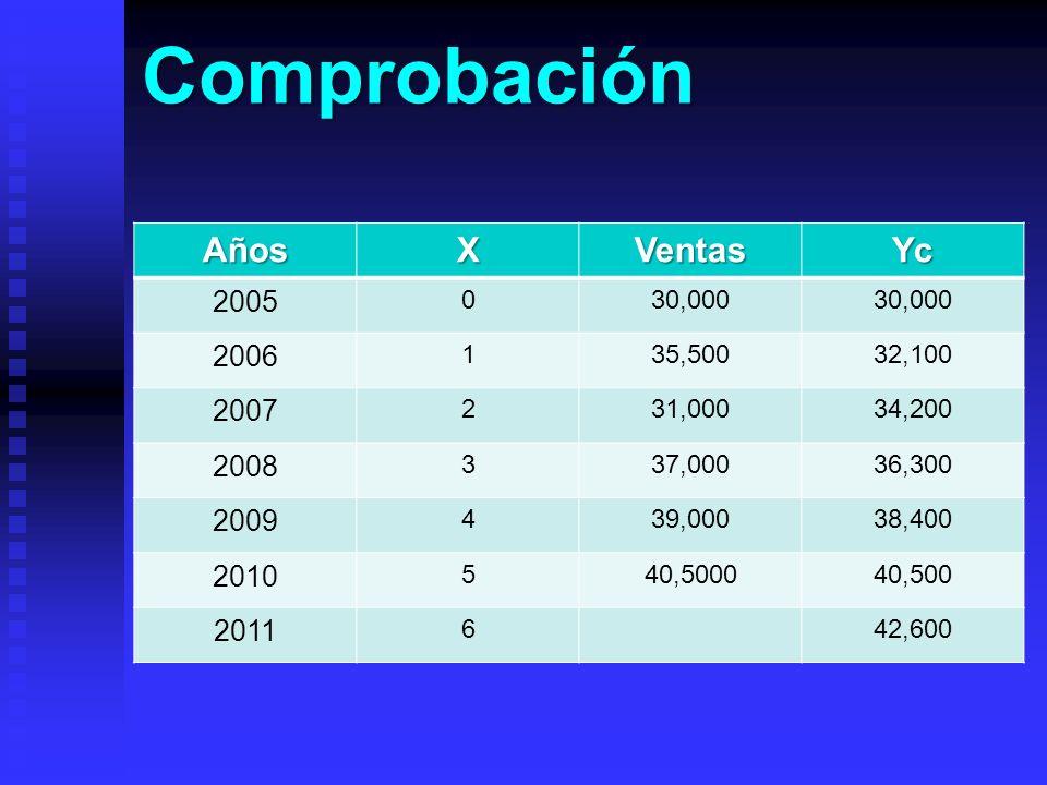 Comprobación AñosXVentasYc 2005 030,000 2006 135,50032,100 2007 231,00034,200 2008 337,00036,300 2009 439,00038,400 2010 540,500040,500 2011 642,600
