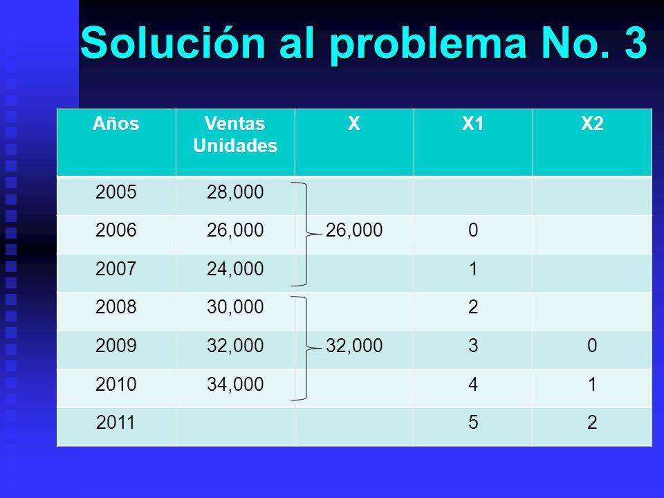 Solución al problema No. 3 AñosVentas Unidades XX1X2 200528,000 200626,000 0 200724,0001 200830,0002 200932,000 30 201034,00041 201152