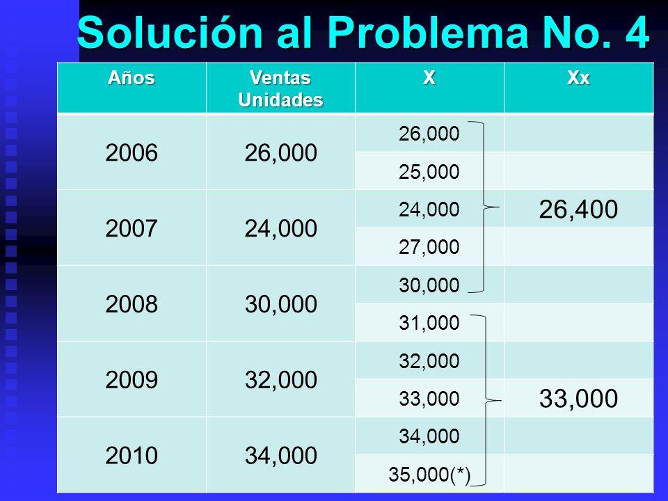 Solución al Problema No. 4 Años Ventas Unidades XXx 200626,000 25,000 200724,000 26,400 27,000 200830,000 31,000 200932,000 33,000 201034,000 35,000(*