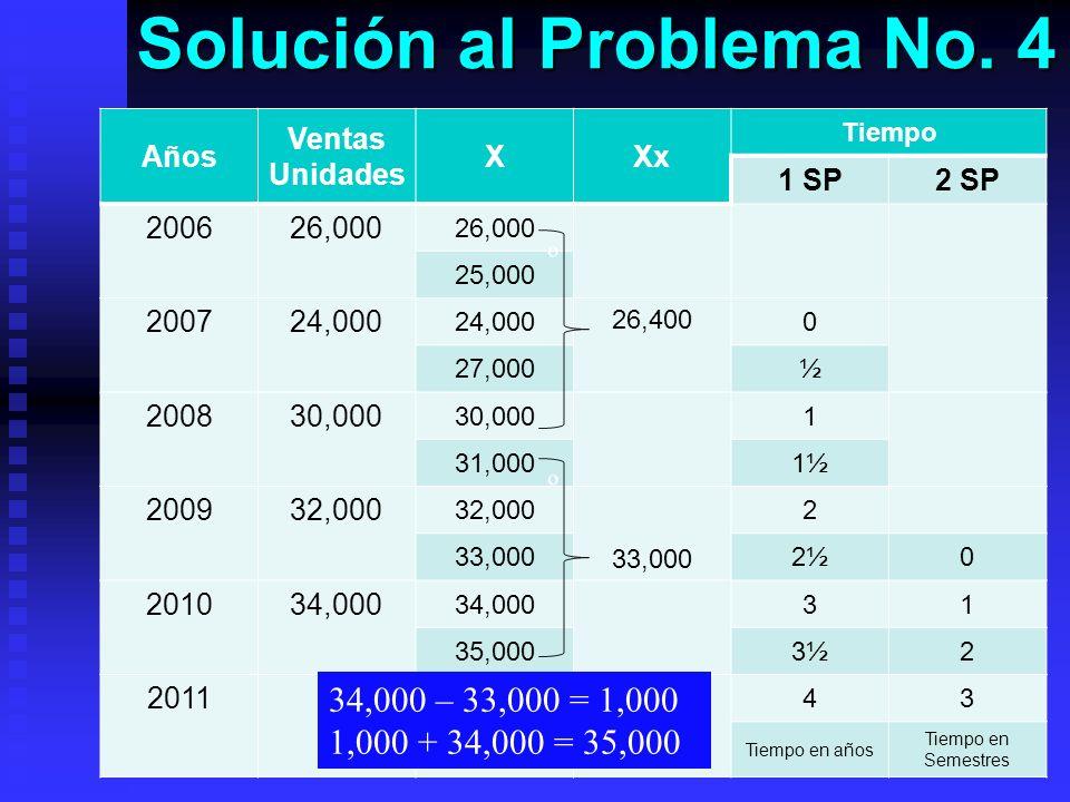 Solución al Problema No. 4 Años Ventas Unidades XXx Tiempo 1 SP2 SP 200626,000 25,000 200724,000 26,400 0 27,000½ 200830,000 1 31,0001½ 200932,000 33,