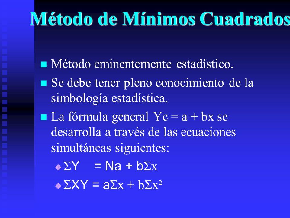 Método de Mínimos Cuadrados Método eminentemente estadístico. Se debe tener pleno conocimiento de la simbología estadística. La fórmula general Yc = a