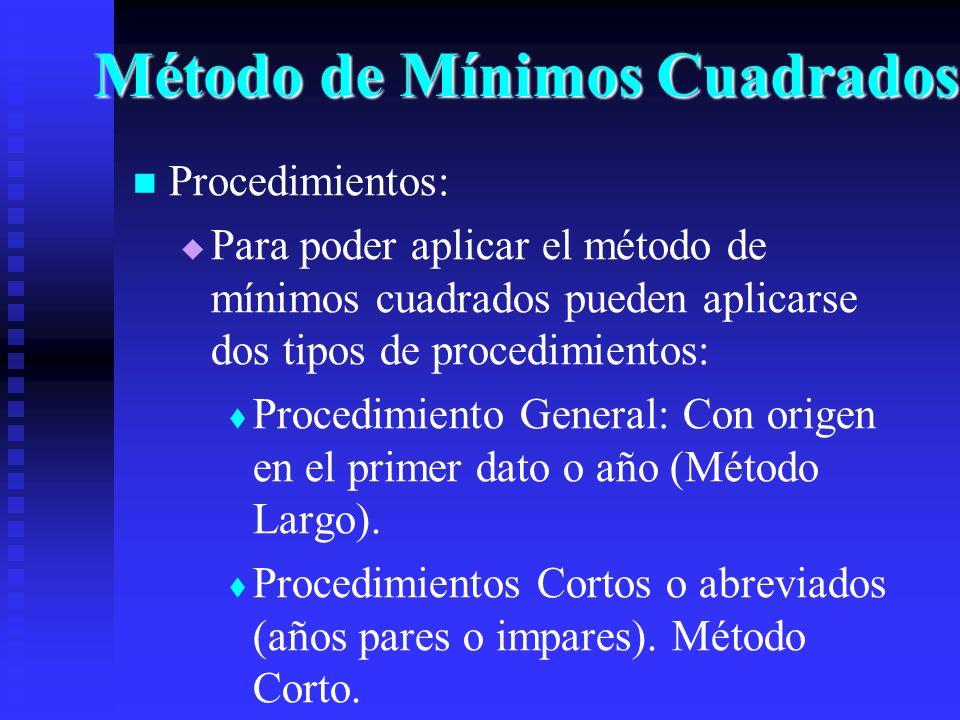 Método de Mínimos Cuadrados Procedimientos: Para poder aplicar el método de mínimos cuadrados pueden aplicarse dos tipos de procedimientos: Procedimie