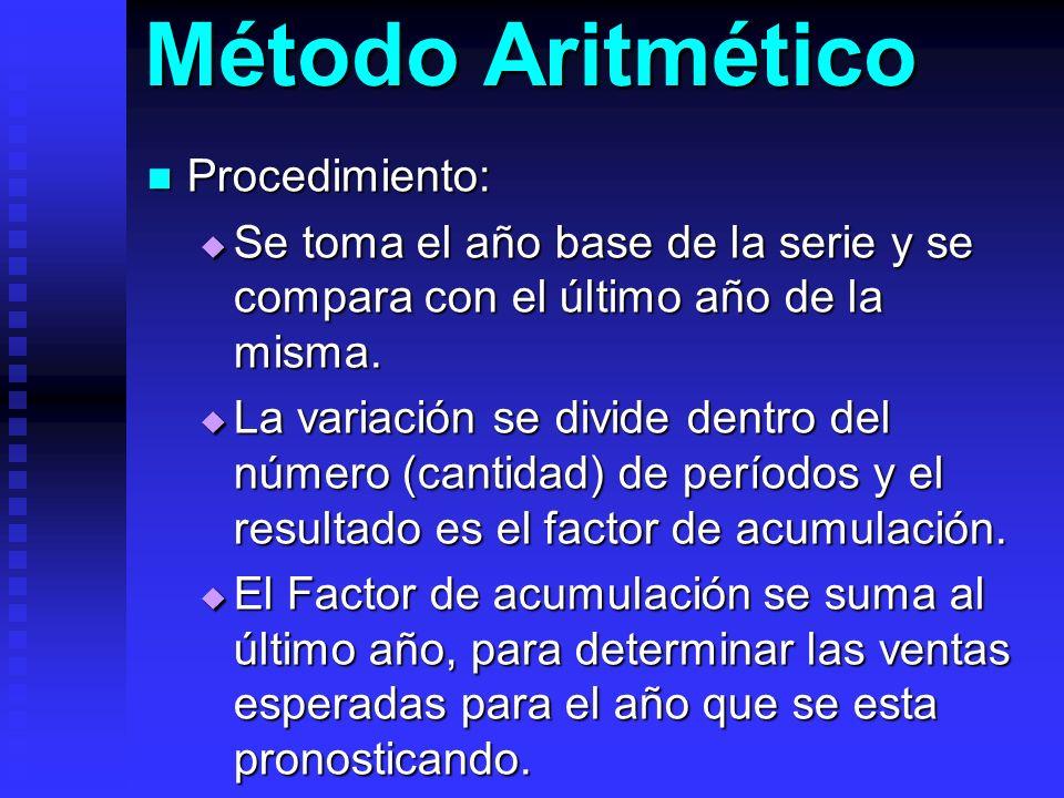 Método Aritmético Procedimiento: Procedimiento: Se toma el año base de la serie y se compara con el último año de la misma. Se toma el año base de la