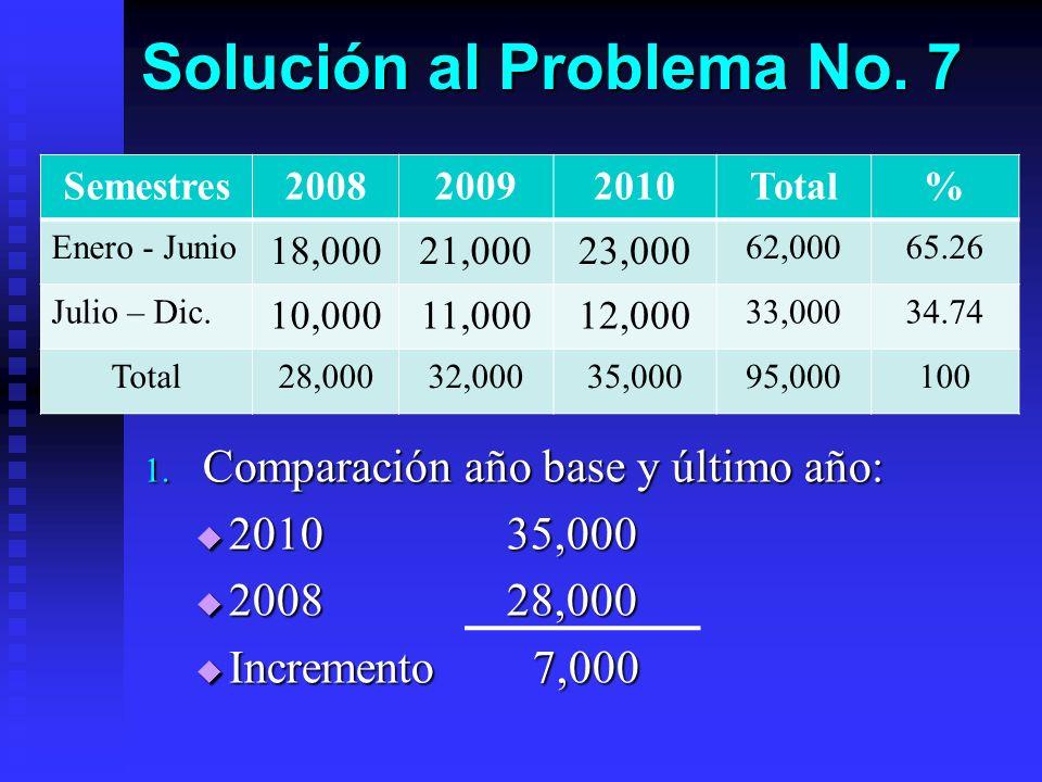 Solución al Problema No. 7 Semestres200820092010Total% Enero - Junio 18,00021,00023,000 62,00065.26 Julio – Dic. 10,00011,00012,000 33,00034.74 Total2