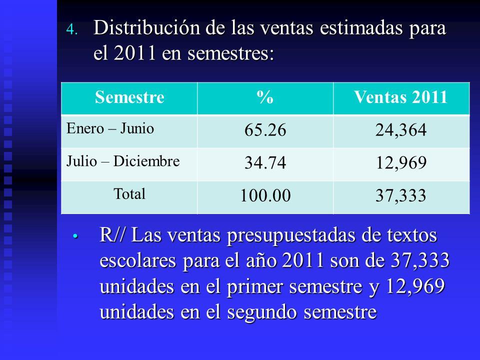 4. Distribución de las ventas estimadas para el 2011 en semestres: Semestre%Ventas 2011 Enero – Junio 65.2624,364 Julio – Diciembre 34.7412,969 Total