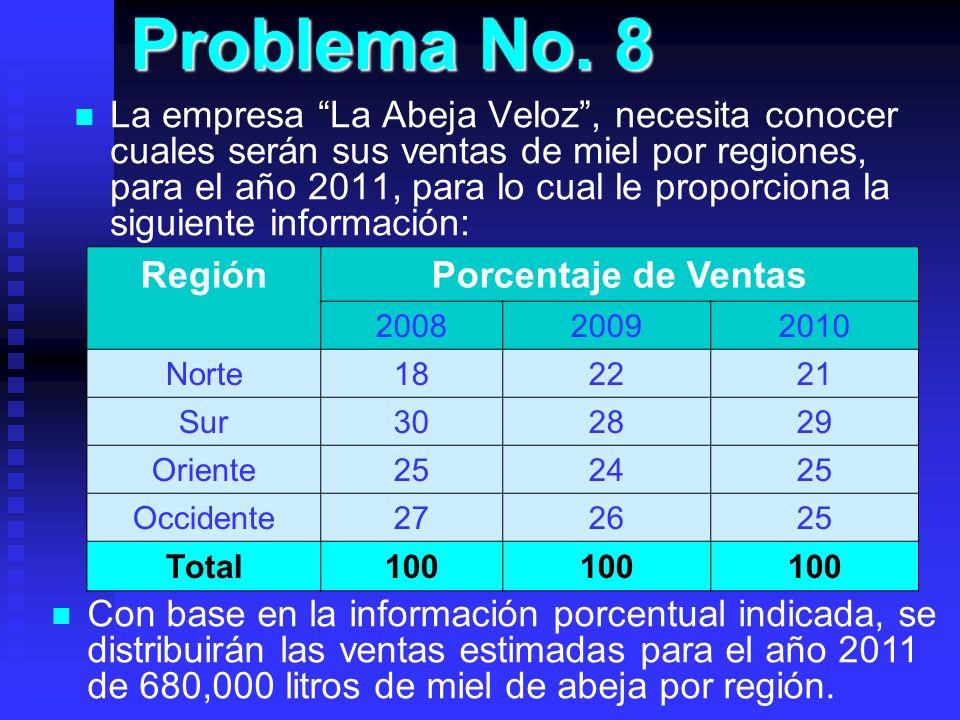 Problema No. 8 La empresa La Abeja Veloz, necesita conocer cuales serán sus ventas de miel por regiones, para el año 2011, para lo cual le proporciona