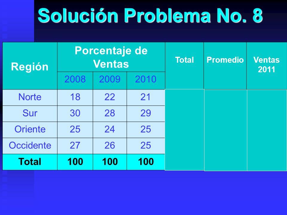 Solución Problema No. 8 Región Porcentaje de Ventas TotalPromedioVentas 2011 200820092010 Norte1822216120.33138,244 Sur3028298729.00197,200 Oriente252
