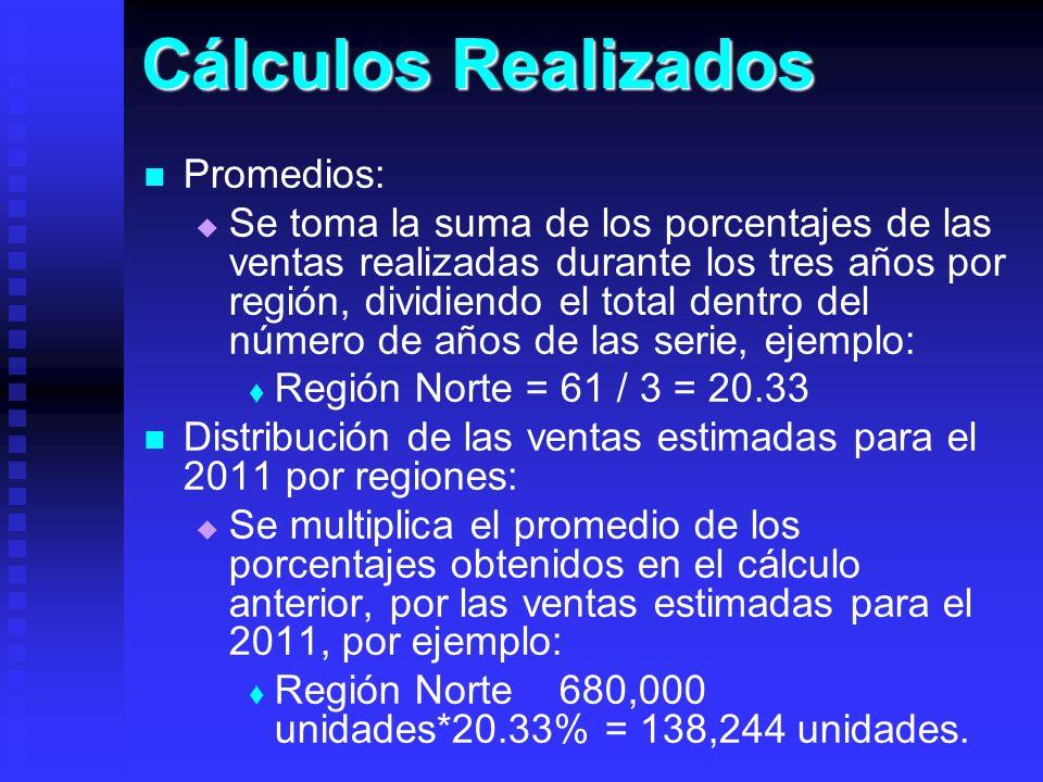 Cálculos Realizados Promedios: Se toma la suma de los porcentajes de las ventas realizadas durante los tres años por región, dividiendo el total dentr