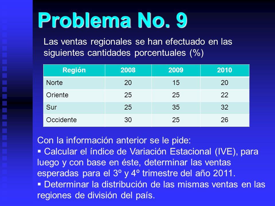 Problema No. 9 Región200820092010 Norte201520 Oriente25 22 Sur253532 Occidente302526 Las ventas regionales se han efectuado en las siguientes cantidad