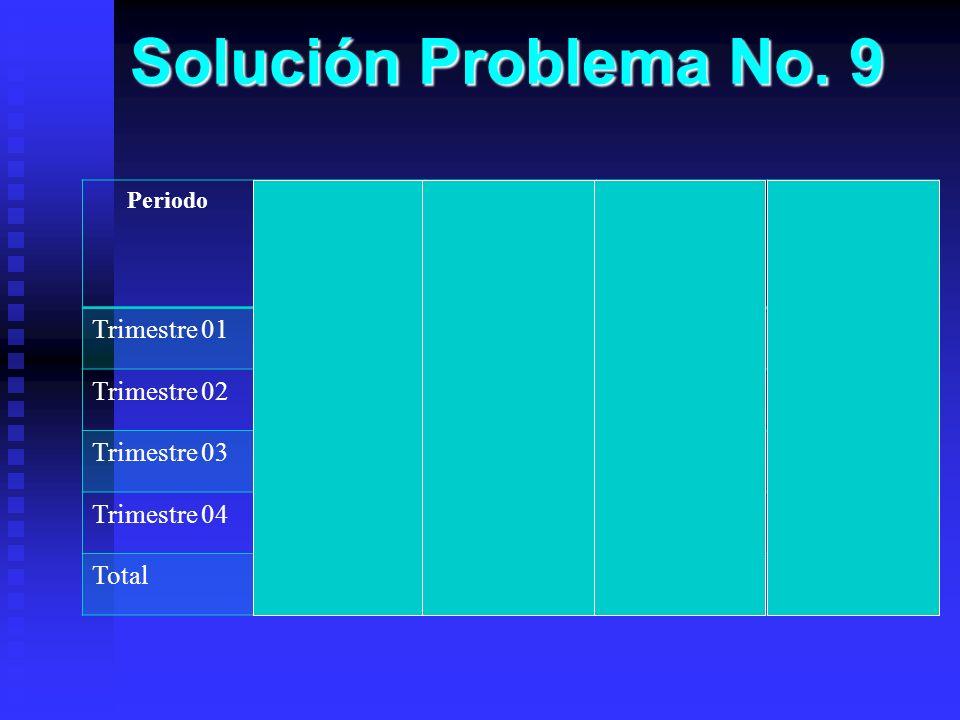 Solución Problema No. 9 PeriodoPromedio de Ventas Promedio de Promedios (IVE) Promedio de Ventas Estimadas 2011 Porcentaje de Ventas del 2011 Trimestr