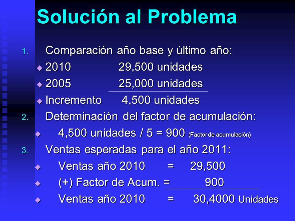 Solución al Problema 1. Comparación año base y último año: 2010 29,500 unidades 2010 29,500 unidades 2005 25,000 unidades 2005 25,000 unidades Increme