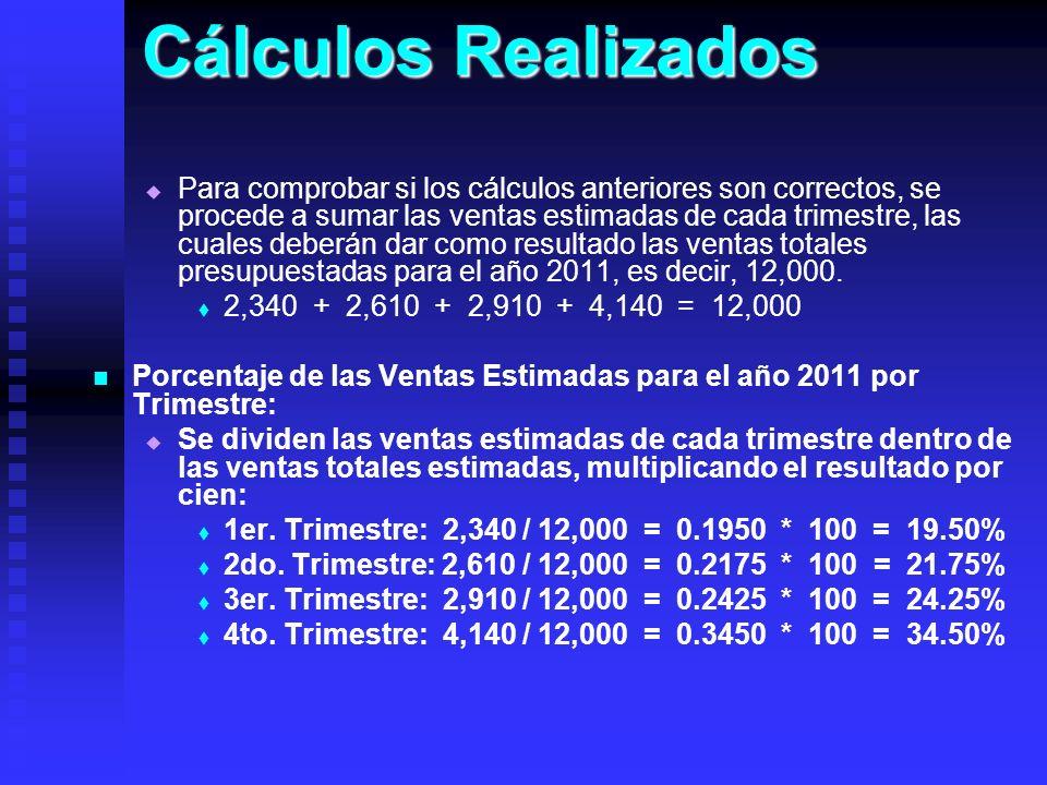 Cálculos Realizados Para comprobar si los cálculos anteriores son correctos, se procede a sumar las ventas estimadas de cada trimestre, las cuales deb