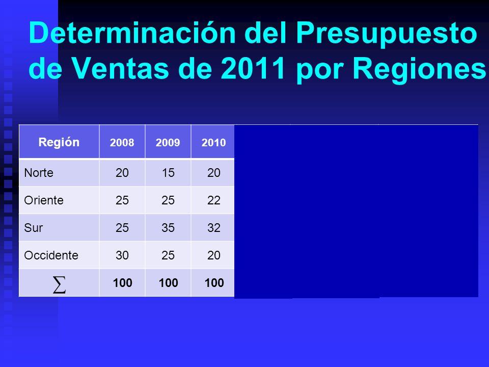 Determinación del Presupuesto de Ventas de 2011 por Regiones Región 200820092010 SumaPromedio Ventas por Región Norte2015205518.33%2,199.60 Oriente25