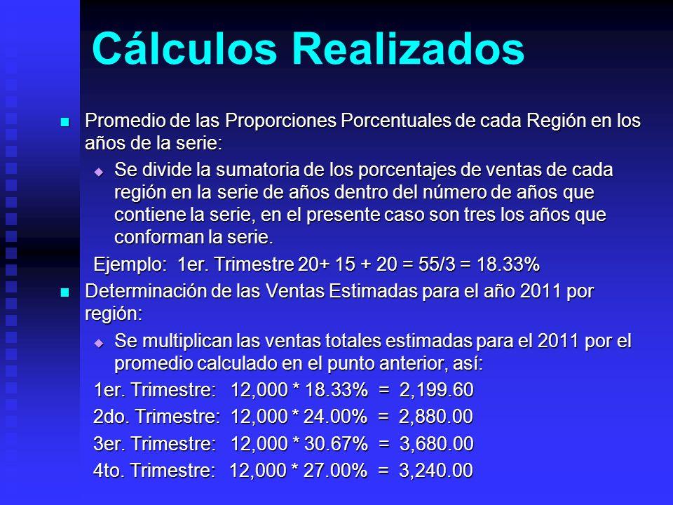 Cálculos Realizados Promedio de las Proporciones Porcentuales de cada Región en los años de la serie: Promedio de las Proporciones Porcentuales de cad
