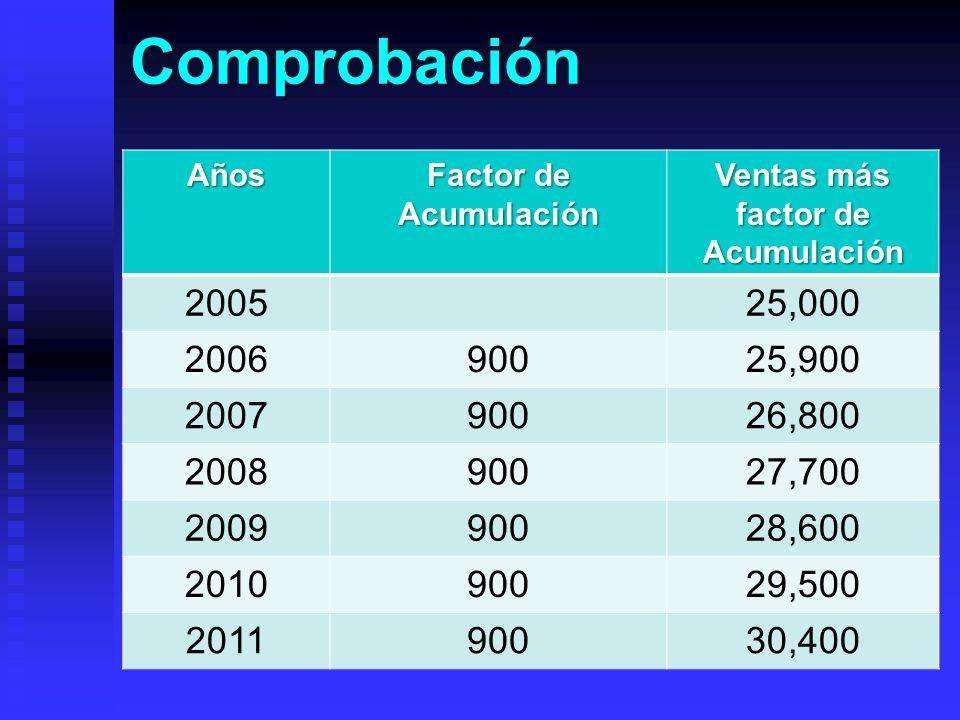 ComprobaciónAños Factor de Acumulación Ventas más factor de Acumulación 200525,000 200690025,900 200790026,800 200890027,700 200990028,600 201090029,5