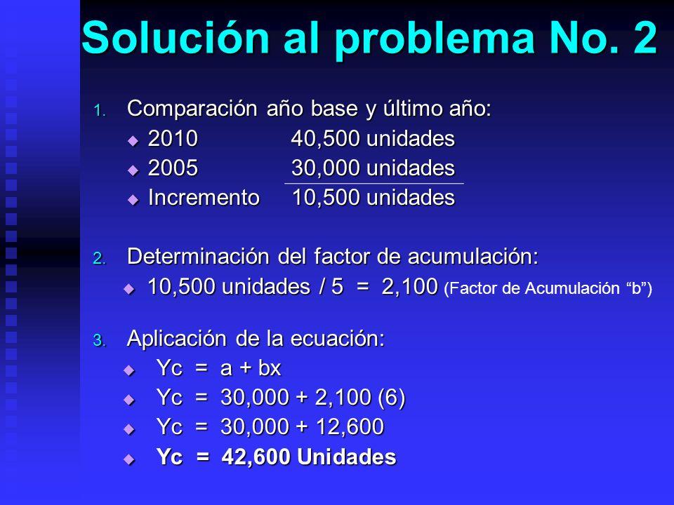 Solución al problema No. 2 1. Comparación año base y último año: 2010 40,500 unidades 2010 40,500 unidades 2005 30,000 unidades 2005 30,000 unidades I