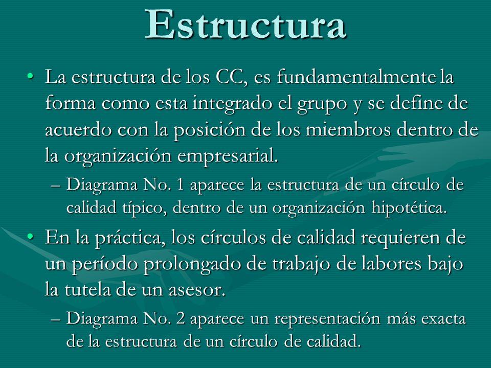 Estructura La estructura de los CC, es fundamentalmente la forma como esta integrado el grupo y se define de acuerdo con la posición de los miembros d
